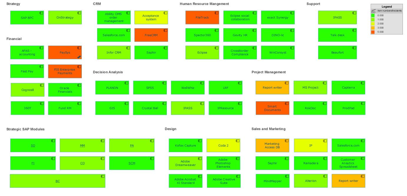 Application Landscape Map
