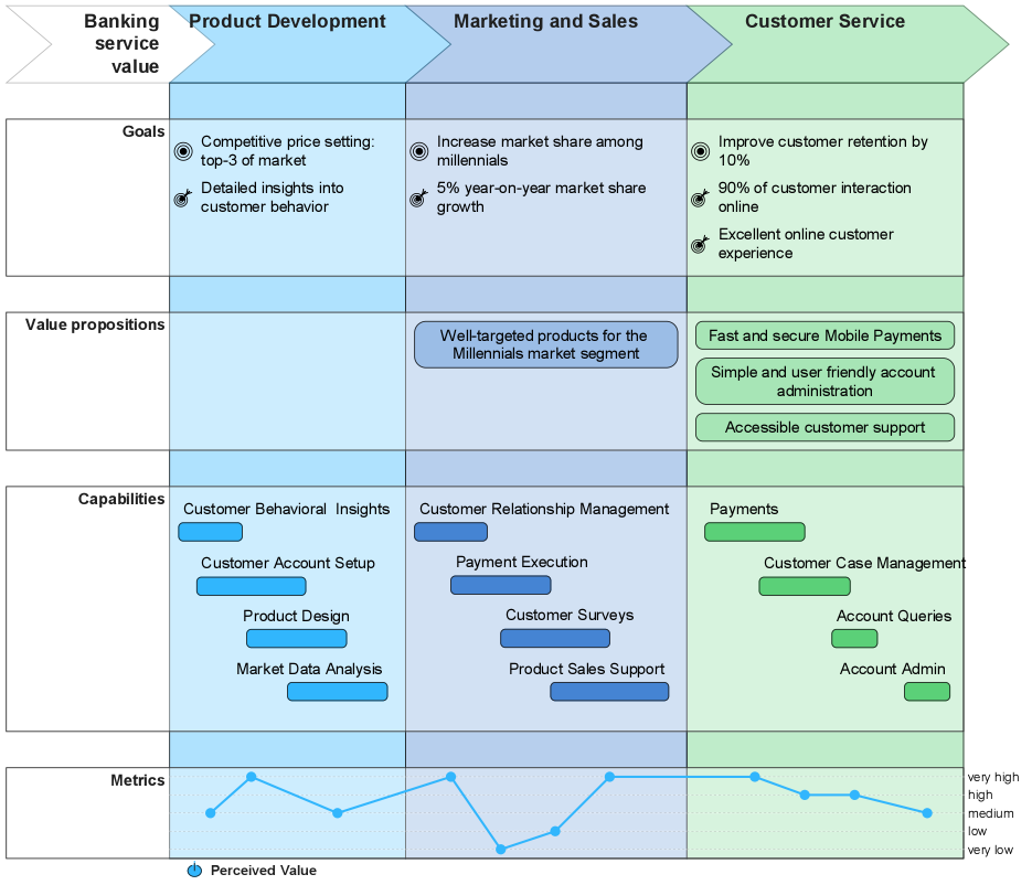 Business Outcome Journey Map